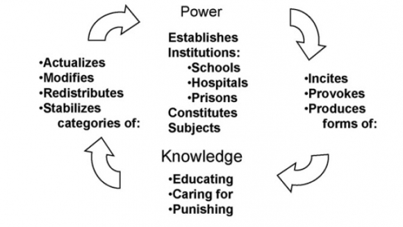 foucault and the theories of power and Institutional power is not so much a hierarchical system with clearly defined lines of authority and delegation but a scenario of power in which each side circles the other, vying for position in the hope of influencing the outcome5 since foucault other theorists have developed the notions of power and identity, the most notable being judith butler.