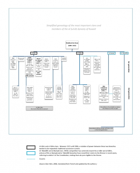 Simplified genealogy of the most important clans and members of the al Ṣabāḥ dynasty of Kuwait