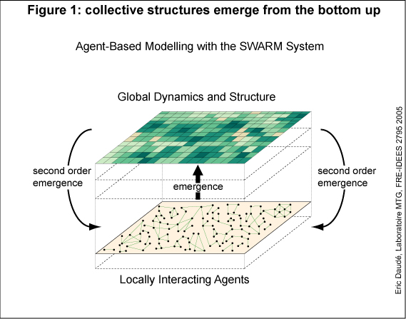 From Theory To Modelling Urban Systems As Complex Systems