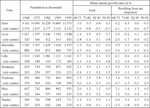 Table 1: Evolution of the population in the eight largest urban areas in France (constant urban areas of 1999)
