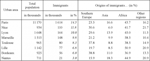 Table 2: Immigrants in the 8 largest urban areas in 1999
