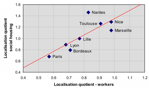 Figure 5: Relationship between the concentration of social housing and localisation of workers in the city centre
