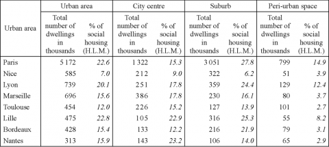 Table 3: Proportion of social housing (HLM) in the large urban areas in 1999