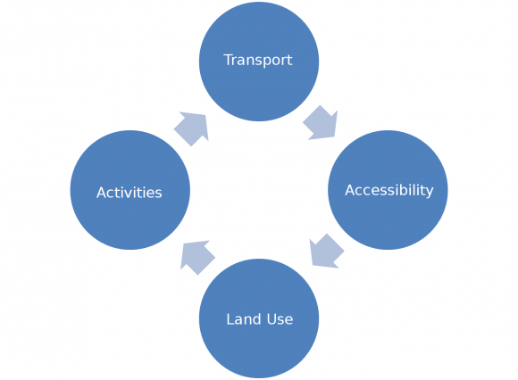 Urban Spatial Structure Daily Mobility And Energy