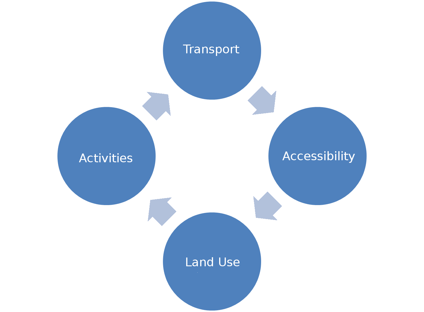 an analysis of the methods of transportation within urban areas 6 methods of data collection and analysis keywords: qualitative methods particular area, through to developing a research question(s) methods and tools that are used within the overall meal system.