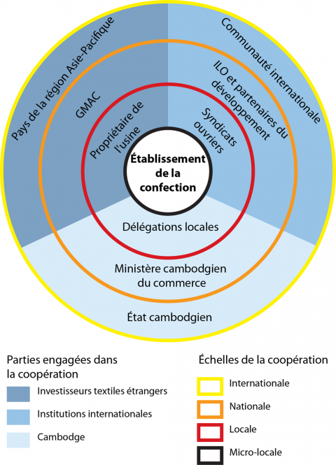 Figure 1 : Approche multiscalaire de la relation tripartite des acteurs de la confection au Cambodge