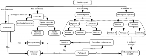 Figure 1: Collaborative GIS-MCDA ontology