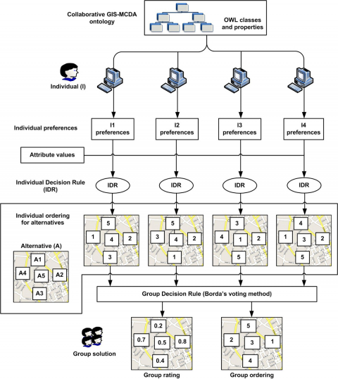 Figure 2: A framework for Web 3.0-based collaborative MC-SDSS