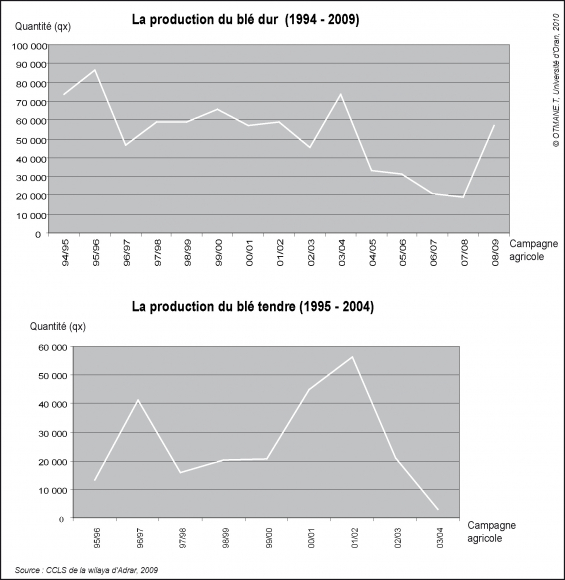 Bilan Spatialise De La Mise En Valeur Agricole Au Sahara Algerien