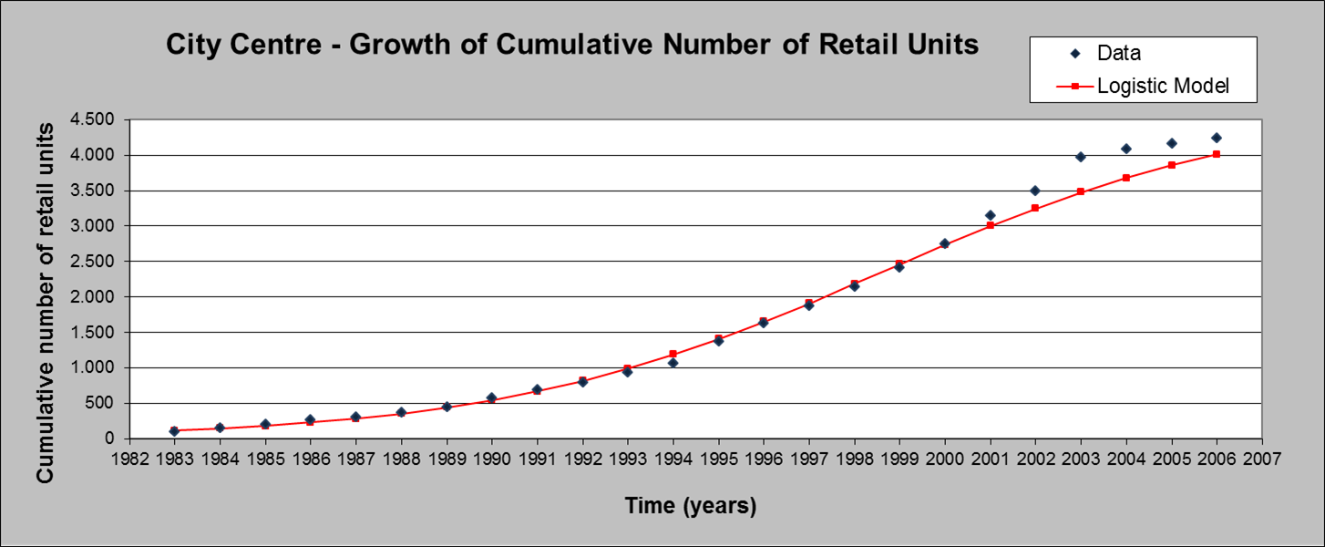 Growth dynamic of retail locations a methodological approach url httpjournalsopeneditioncybergeodocannexeimage26002img 7g nvjuhfo Choice Image