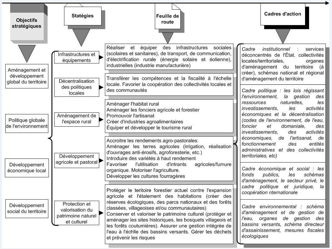 Modelisation De La Dynamique Des Systemes Socio Ecologiques En Vue