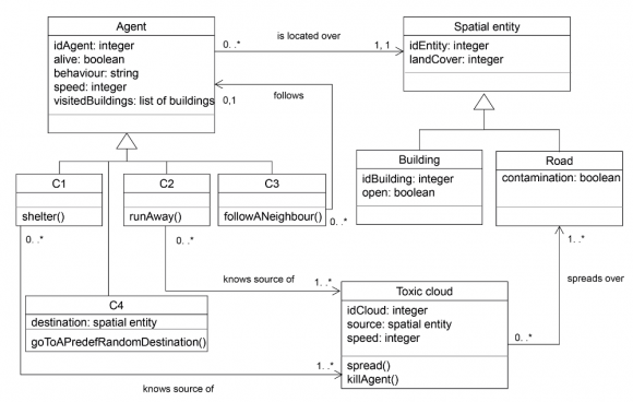 Toxi City An Agent Based Model For Exploring The Effects Of Risk
