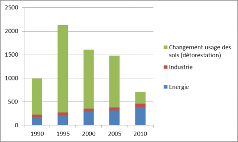 Figure 5: Brazil CO2 emissions by sector