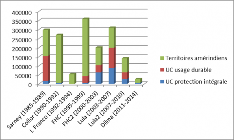 Figure 6: The creation of Federal protected areas in the Amazon by presidential mandate 1985-2004
