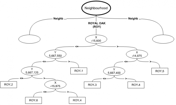 identification of locational influence on real property values using Support Real Estate figure 4 royal oak neighbourhood selected decision tree branches configuration number 6