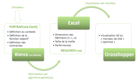 Figure 7 : Les étapes de l'optimisation (Arantes, 2013)