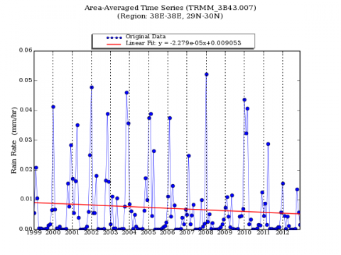 Figure 6: Rain rate trend in North West Saudi Arabia, 1999-2012