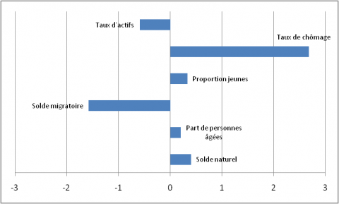 Figure 10: Type 5 profile: Cities affected by structural unemployment