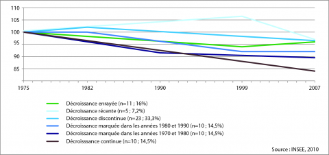 Figure 4: Population variation in declining urban areas: six types of trajectories