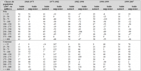 Table 2: Evolution of the natural and migration rates (per thousand inhabitants) according to the size of declining urban areas (with population decline between 1975 and 2007)