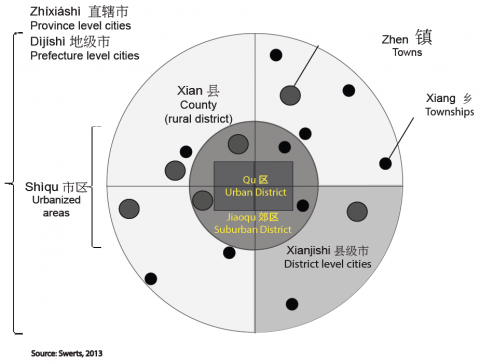 Figure 1: Chinese cities' definitions are embedded one in another