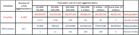 Table 1: Number of cities and urban population by size class in 2010: comparison of the ChinaCities databases with the Official Chinese Statistics