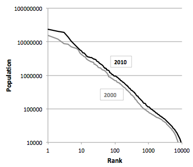 a. Rank-size curve over a size threshold of 10,000 inhabitants (2000 and 2010)