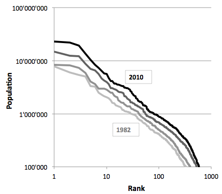 b. Rank-size curve with a threshold of 100,000 inhabitants (1982, 1990, 2000 and 2010)