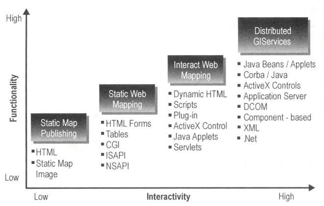 A New Classification Framework for Urban Geospatial Web Sites