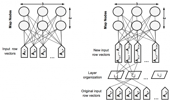 Bayesian Network Clustering and Self-Organizing Maps under