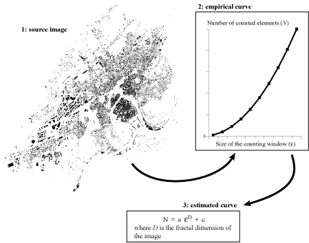 Fractals in urban geography: a theoretical outline and an