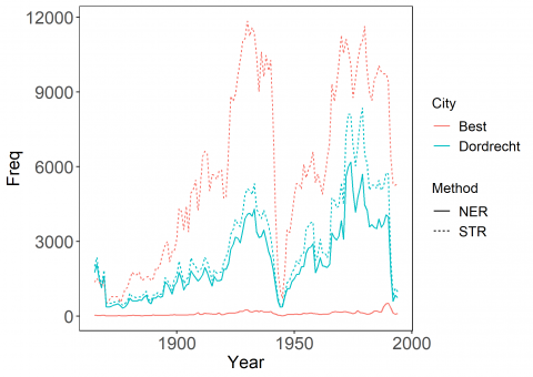 One Century Of Information Diffusion In The Netherlands