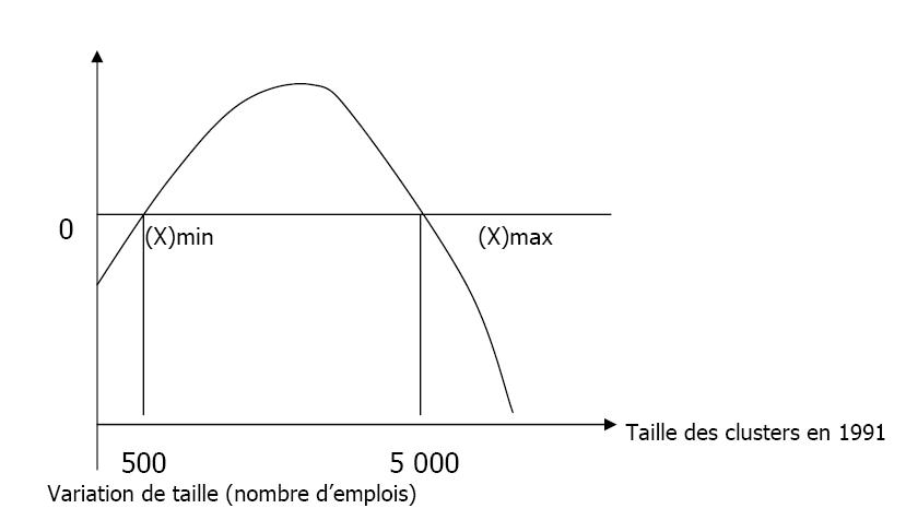 Les Poles De Competitivite Le Recours Au Modele Des Clusters