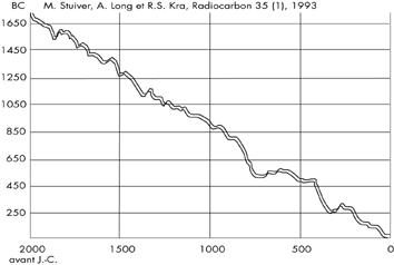 graphique de datation du carbone