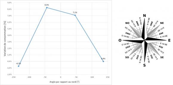 variables explicatives de la consommation de chauffage dans l ... - Consommation Moyenne De Gaz Pour Une Maison De 100m2