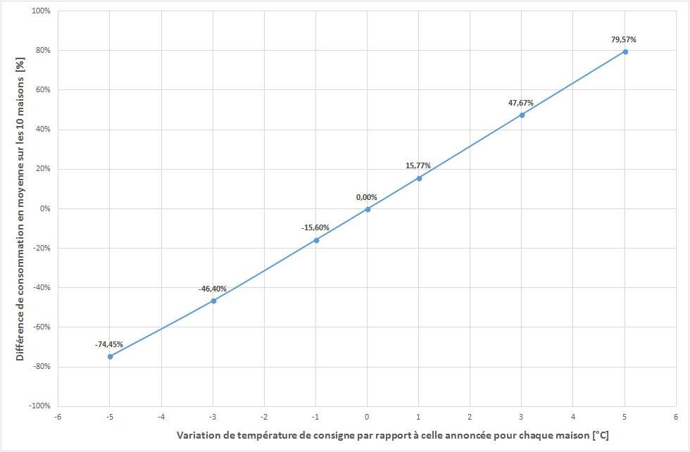 Variables explicatives de la consommation de chauffage for Consommation eau chaude moyenne