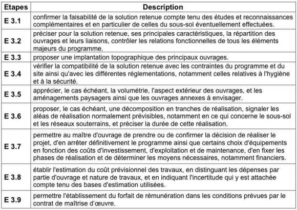 Projet D Un Chantier D Insertion Dans La Restauration En France