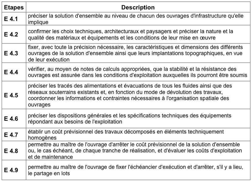 r u00f4le des acteurs dans le processus d u2019 u00e9laboration de projets routiers