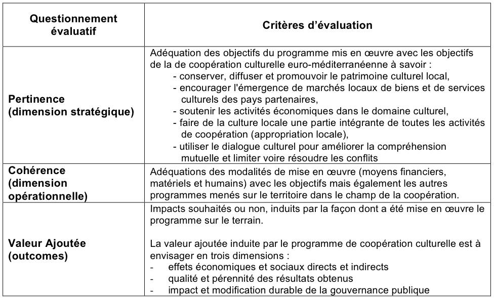 La coop ration d centralis e un lan pour le d veloppement culturel durable dans l espace euro - Grille d entretien annuel ...