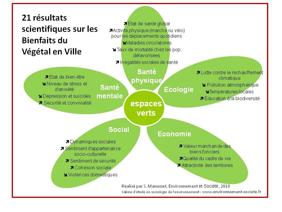 Impacts psycho sociaux des espaces verts dans les espaces for Les espaces verts urbains