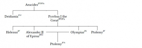 Figure 1e. Aeacid rulers of Epirus, descendants of Pyrrhus-Neoptolemus, as agreed on by more than one ancient author and not contradicted by any.