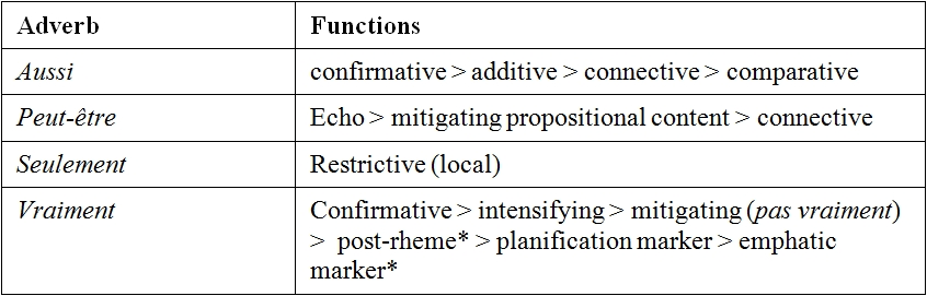 The Acquisition Of Four Adverbs In A Learner Corpus Of L2 French