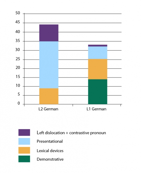 Figure 2. L2 learners vs. native speakers               of German: frequency of expressions highlighting that there are               alternatives to the entity currently talked about (absolute               numbers)