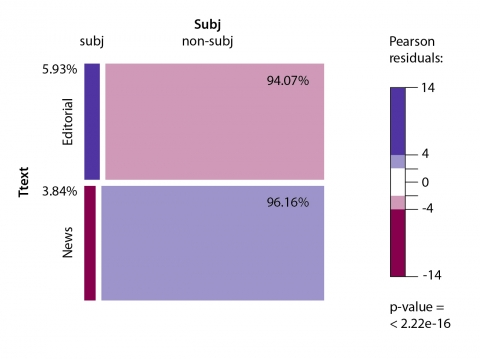 Figure 1 – Mosaic plot of relative             frequencies of subjective and non-subjective words in journalistic             texts