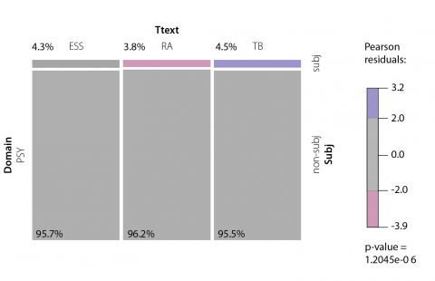 Figure 3 – Mosaic plot of relative             frequencies of subjective and non-subjective words in academic             texts of psychology