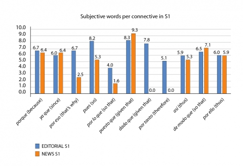 Figure 4 – Percentage of subjective words             in S1 of journalistic texts