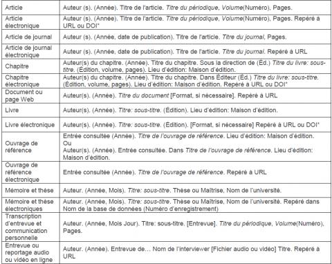 Informations et consignes aux auteurs et aux responsables ...