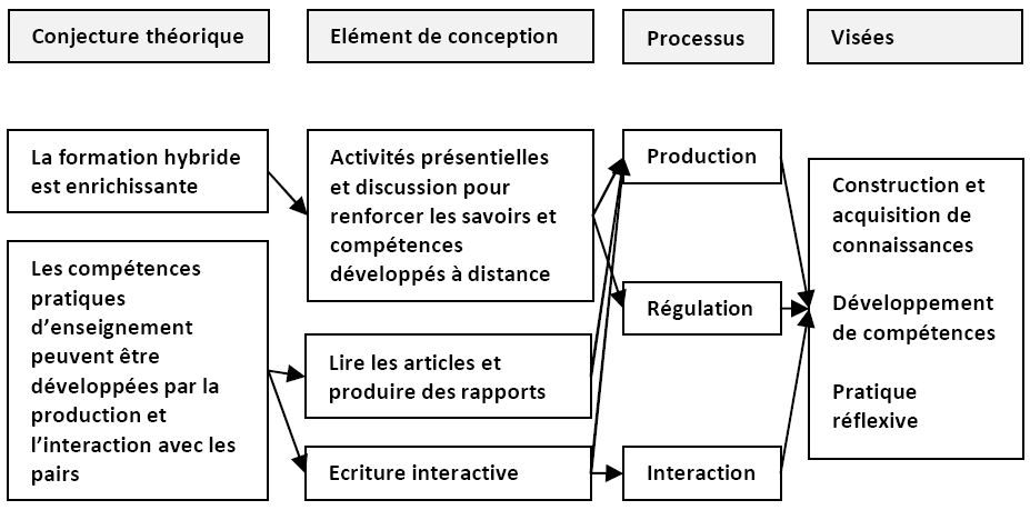 Formation design intrieur a distance formation decorateur for Design d interieur a distance