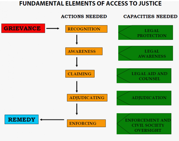 Electronic Access to Justice: From Theory to Practice and Back