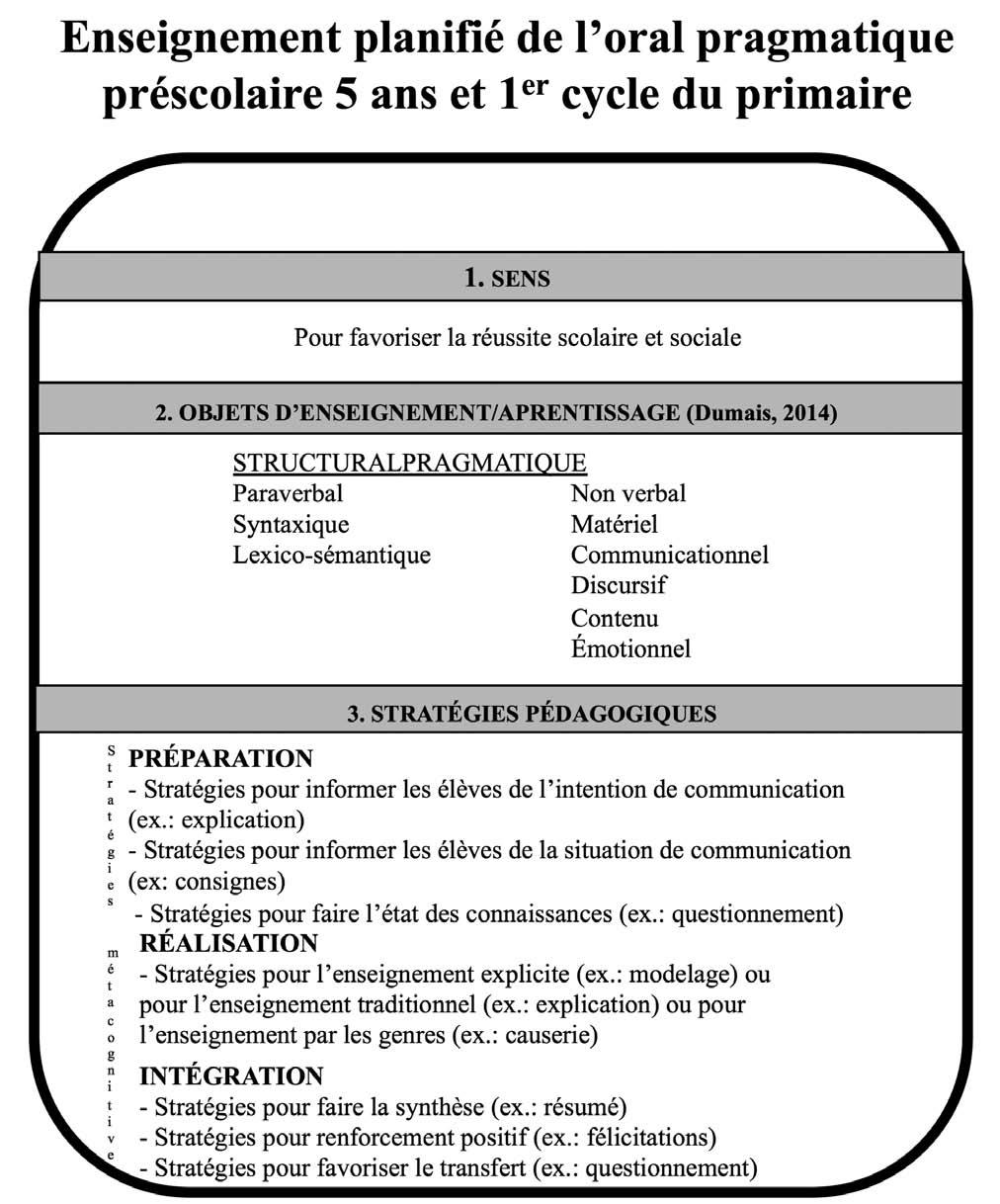 l u2019oral pragmatique   un objet d u2019enseignement  apprentissage